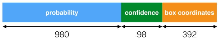net_output